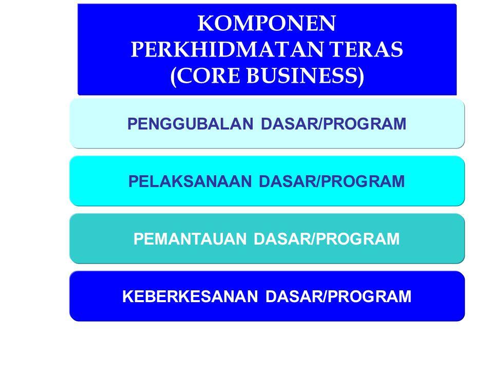 KOMPONEN PERKHIDMATAN TERAS (CORE BUSINESS) PENGGUBALAN DASAR/PROGRAM PELAKSANAAN DASAR/PROGRAM PEMANTAUAN DASAR/PROGRAM KEBERKESANAN DASAR/PROGRAM