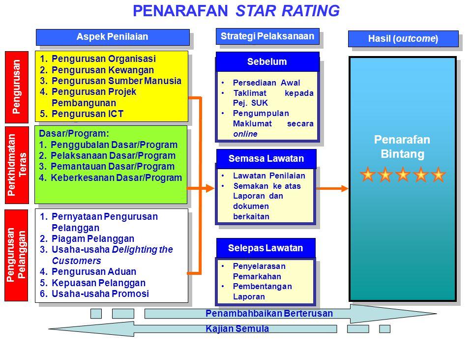 PENARAFAN STAR RATING Pengurusan Perkhidmatan Teras Pengurusan Pelanggan Aspek Penilaian Strategi Pelaksanaan Hasil (outcome) 1.Pengurusan Organisasi