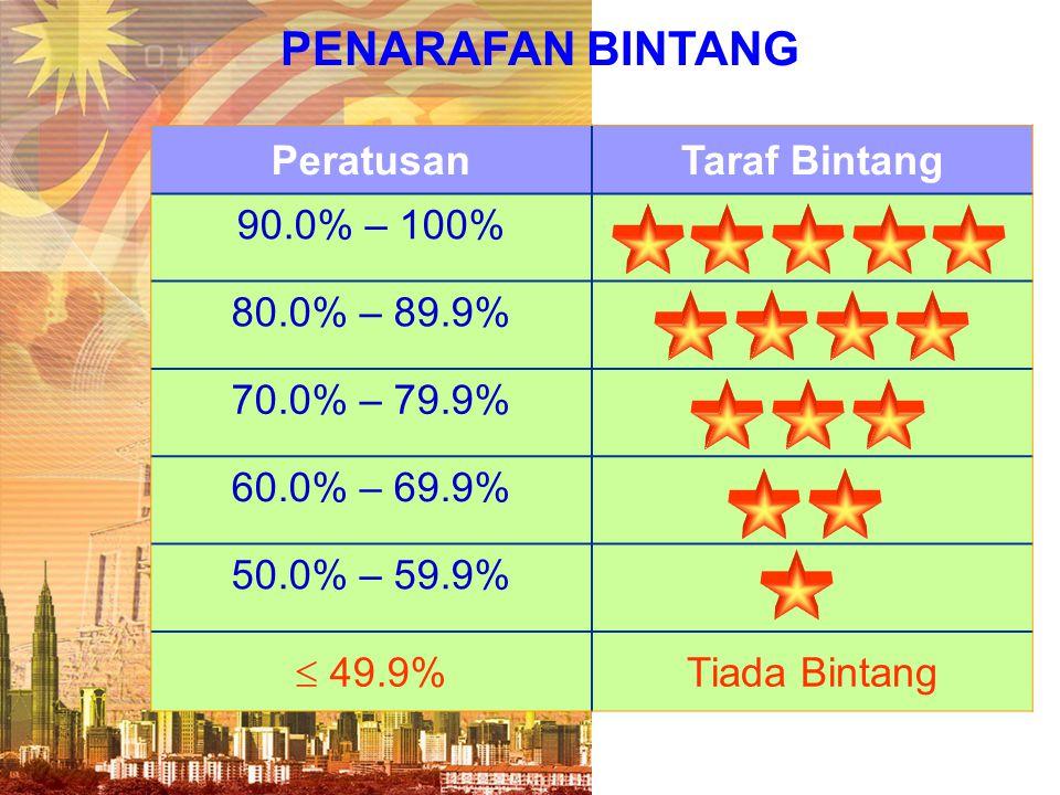 PENARAFAN BINTANG PeratusanTaraf Bintang 90.0% – 100% 80.0% – 89.9% 70.0% – 79.9% 60.0% – 69.9% 50.0% – 59.9%  49.9% Tiada Bintang