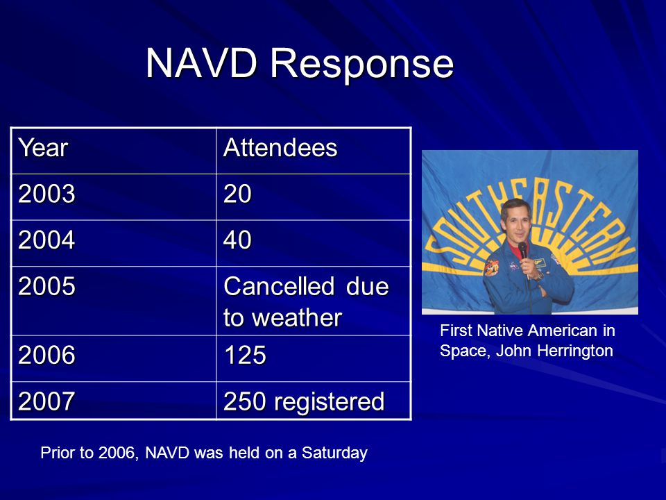 NAVD Response YearAttendees 200320 200440 2005 Cancelled due to weather 2006125 2007 250 registered Prior to 2006, NAVD was held on a Saturday First Native American in Space, John Herrington
