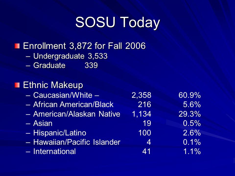 SOSU Today Enrollment 3,872 for Fall 2006 –Undergraduate 3,533 –Graduate339 Ethnic Makeup – –Caucasian/White – 2,358 60.9% – –African American/Black 216 5.6% – –American/Alaskan Native 1,134 29.3% – –Asian 19 0.5% – –Hispanic/Latino 100 2.6% – –Hawaiian/Pacific Islander 4 0.1% – –International 41 1.1%