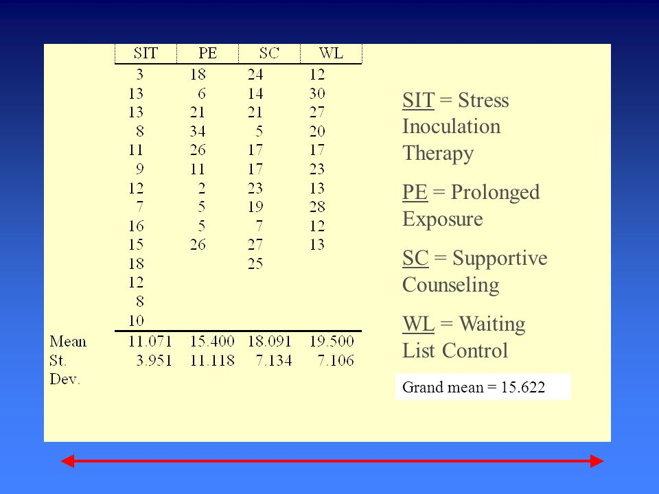 SIT = Stress Inoculation Therapy PE = Prolonged Exposure SC = Supportive Counseling WL = Waiting List Control Grand mean = 15.622