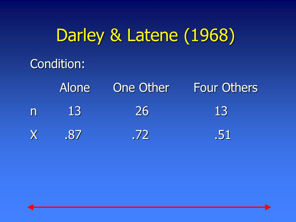 Darley & Latene (1968) Condition: Alone One Other Four Others n 13 26 13 X.87.72.51