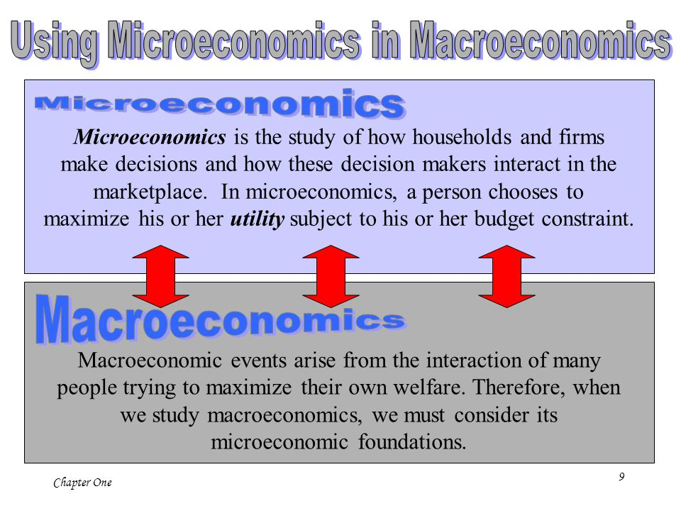9 Chapter One Microeconomics is the study of how households and firms make decisions and how these decision makers interact in the marketplace. In mic
