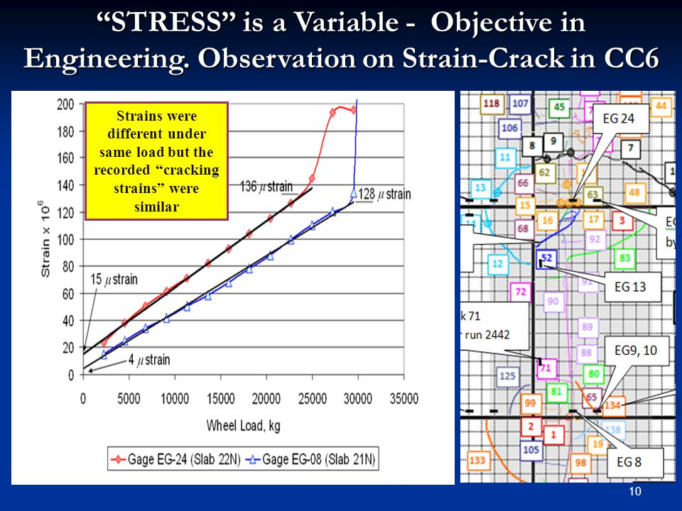10 STRESS is a Variable - Objective in Engineering.