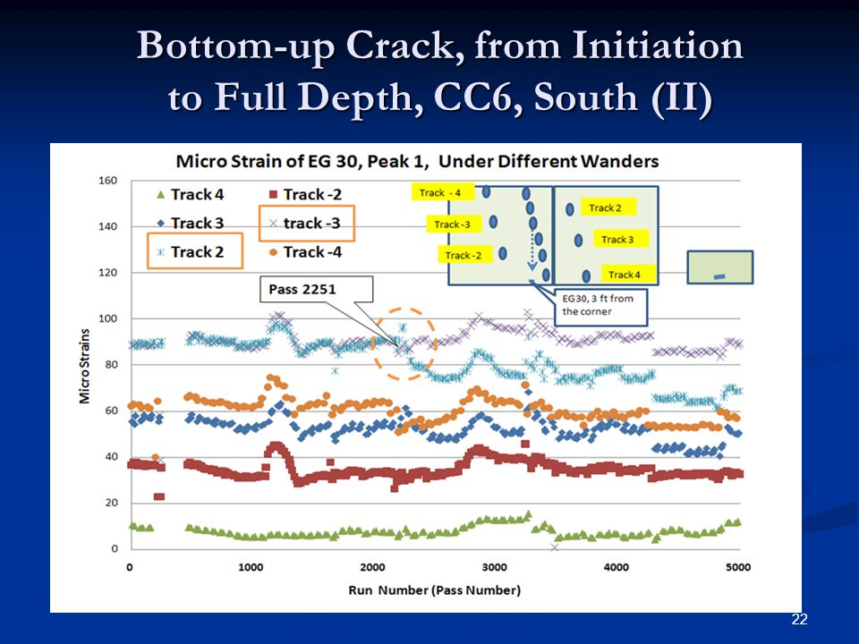 22 Bottom-up Crack, from Initiation to Full Depth, CC6, South (II)