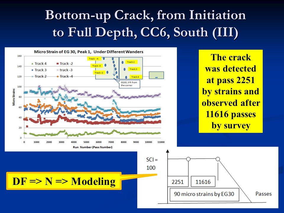 23 Bottom-up Crack, from Initiation to Full Depth, CC6, South (III) The crack was detected at pass 2251 by strains and observed after 11616 passes by survey DF => N => Modeling
