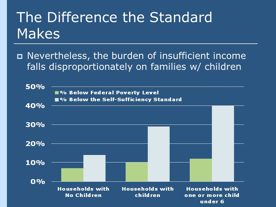 The Difference the Standard Makes  Nevertheless, the burden of insufficient income falls disproportionately on families w/ children