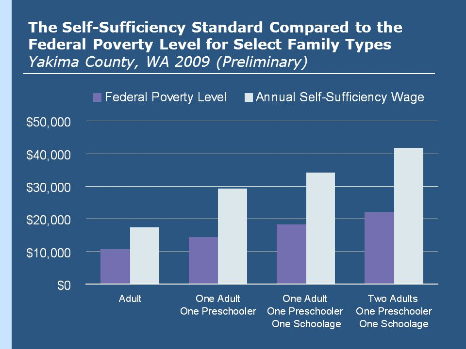 The Self-Sufficiency Standard Compared to the Federal Poverty Level for Select Family Types Yakima County, WA 2009 (Preliminary)