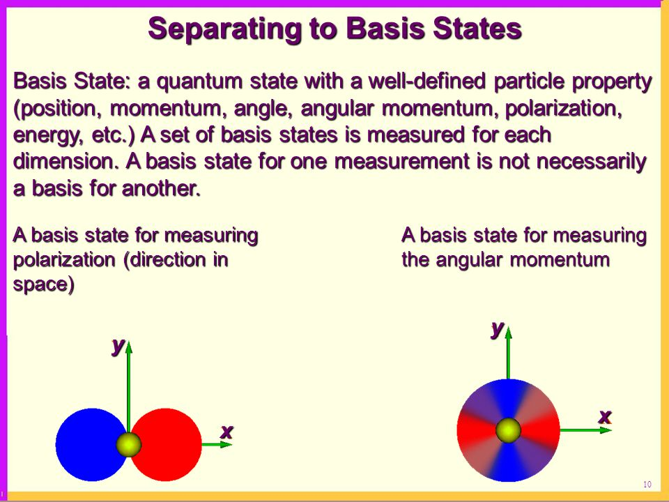 10 Separating to Basis States Basis State: a quantum state with a well-defined particle property (position, momentum, angle, angular momentum, polarization, energy, etc.) A set of basis states is measured for each dimension.