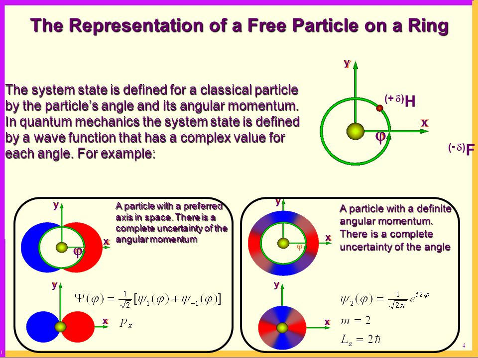 4 The Representation of a Free Particle on a Ring The system state is defined for a classical particle by the particle's angle and its angular momentum.
