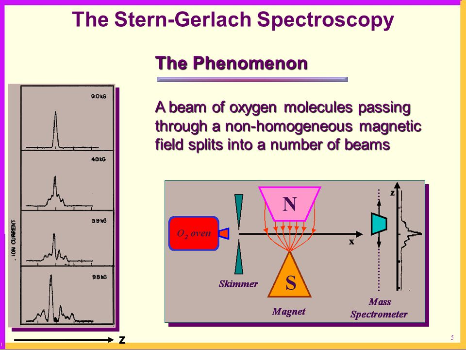 5 z The Stern-Gerlach Spectroscopy The Phenomenon A beam of oxygen molecules passing through a non-homogeneous magnetic field splits into a number of beams