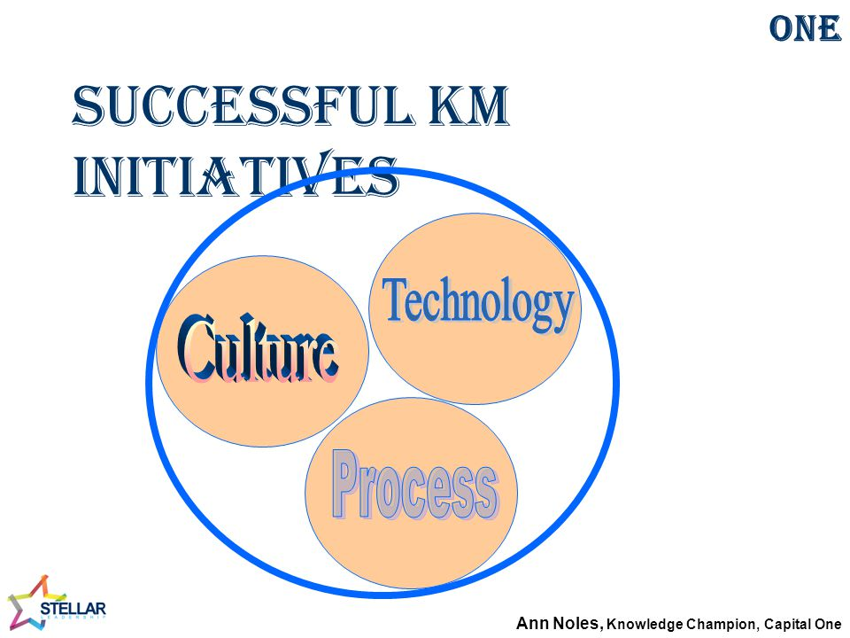 Successful KM Initiatives Communities of Practice at Capital One Ann Noles, Knowledge Champion, Capital One