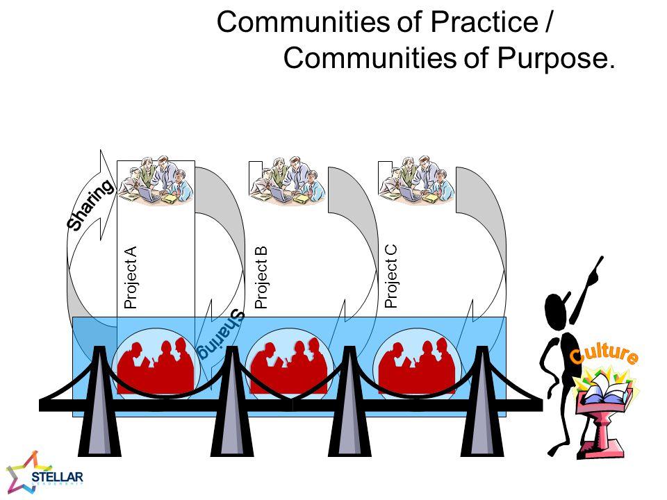 Communities of Practice / Communities of Purpose.