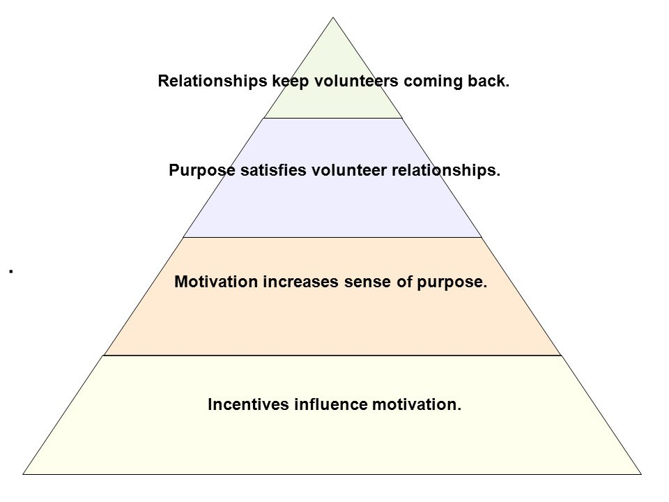 . Incentives influence motivation. Motivation increases sense of purpose. Purpose satisfies volunteer relationships. Relationships keep volunteers com