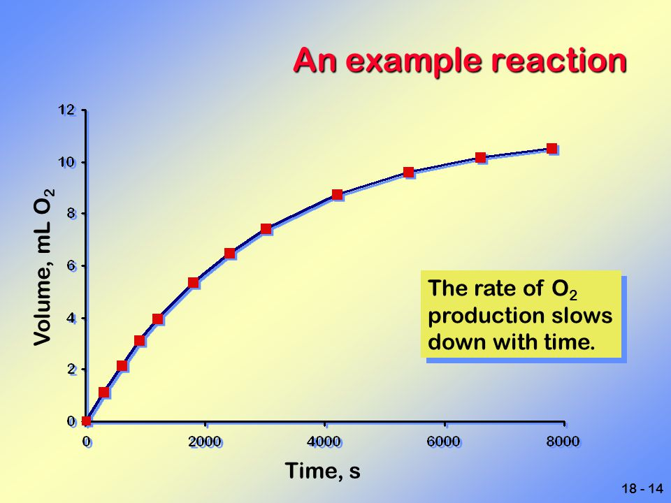 18 - 14 An example reaction Volume, mL O 2 Time, s The rate of O 2 production slows down with time. The rate of O 2 production slows down with time.