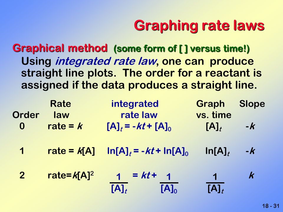 18 - 31 Graphing rate laws Graphical method (some form of [ ] versus time!) Using integrated rate law, one can produce straight line plots. The order