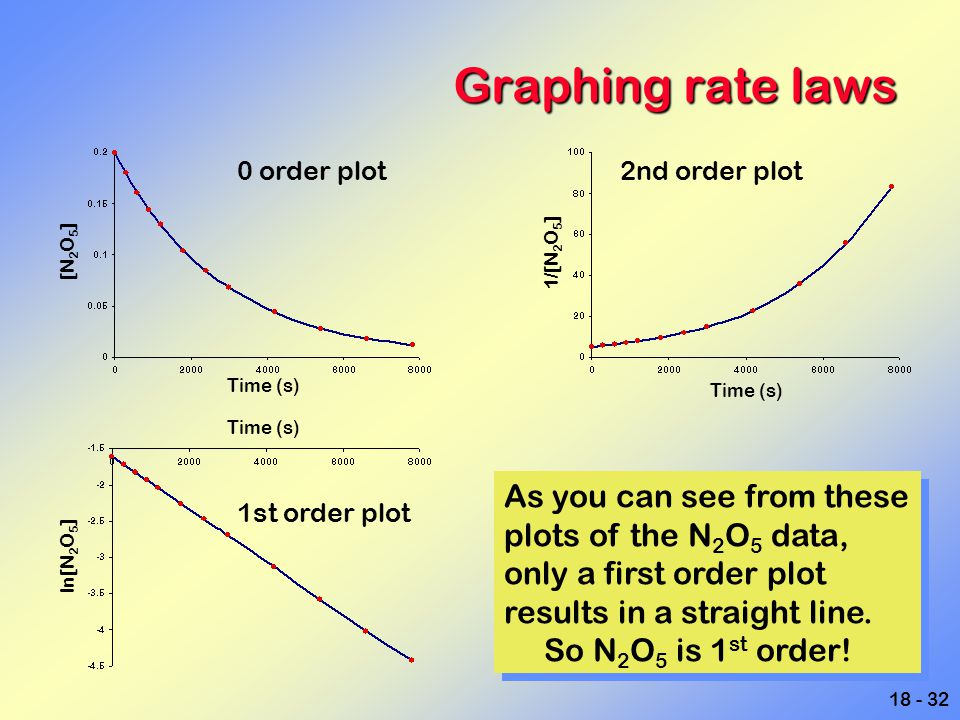 18 - 32 Graphing rate laws 0 order plot 1st order plot 2nd order plot As you can see from these plots of the N 2 O 5 data, only a first order plot res