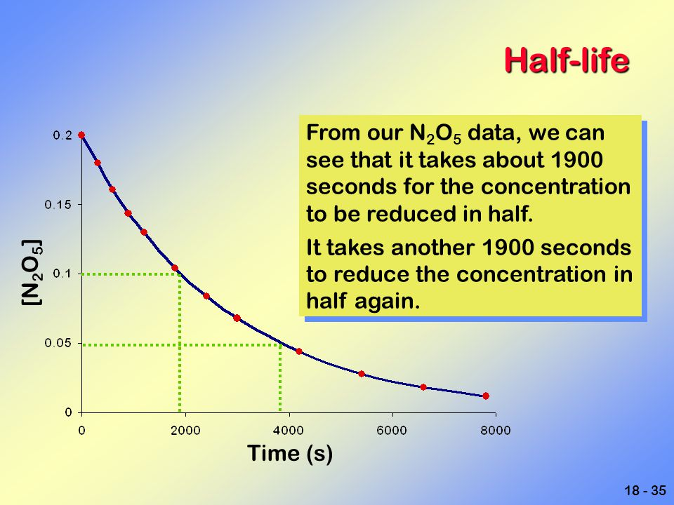 18 - 35 Half-life From our N 2 O 5 data, we can see that it takes about 1900 seconds for the concentration to be reduced in half. It takes another 190