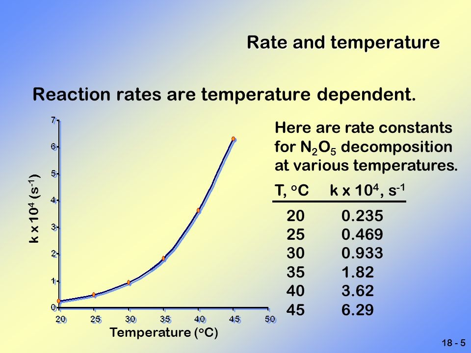 18 - 5 Rate and temperature Reaction rates are temperature dependent. Here are rate constants for N 2 O 5 decomposition at various temperatures. T, o