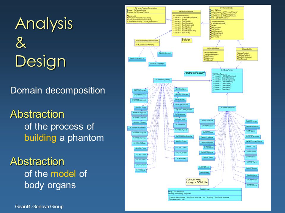 Geant4-Genova Group Analysis & Design Domain decompositionAbstraction of the process of building a phantomAbstraction of the model of body organs