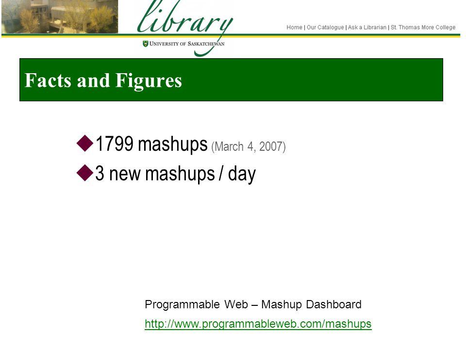 Facts and Figures  1799 mashups (March 4, 2007)  3 new mashups / day Programmable Web – Mashup Dashboard http://www.programmableweb.com/mashups