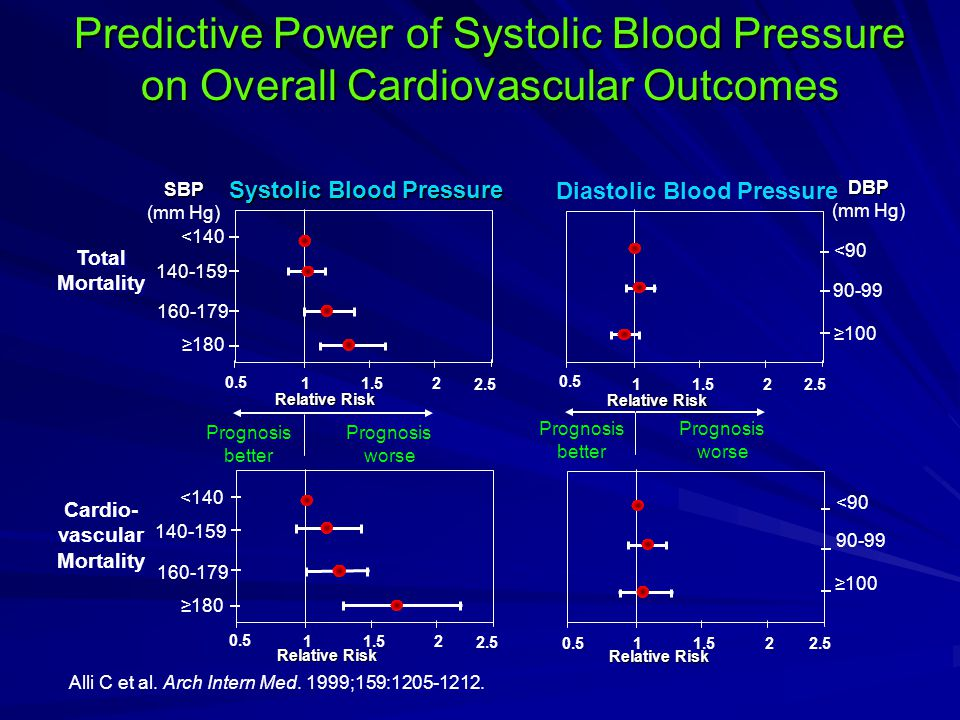 Alli C et al. Arch Intern Med. 1999;159:1205-1212. Predictive Power of Systolic Blood Pressure on Overall Cardiovascular Outcomes Total Mortality 0.5