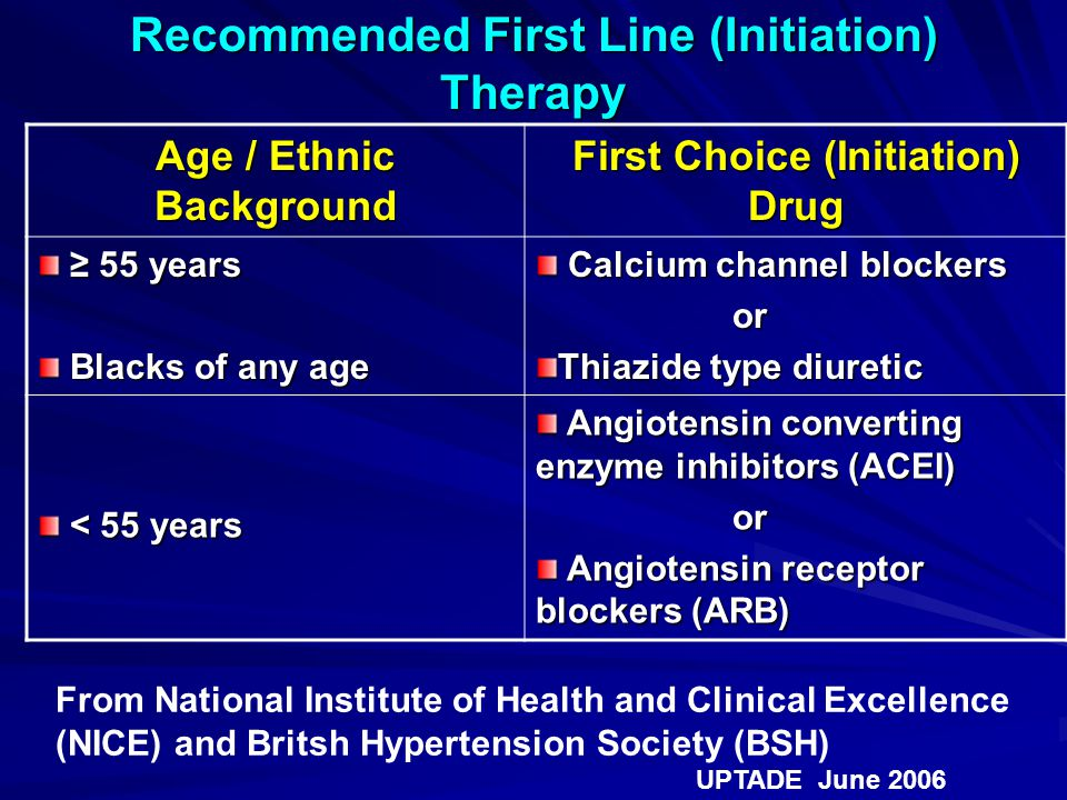 Recommended First Line (Initiation) Therapy Age / Ethnic Background First Choice (Initiation) Drug ≥ 55 years ≥ 55 years Blacks of any age Blacks of any age Calcium channel blockers Calcium channel blockers or or Thiazide type diuretic < 55 years < 55 years Angiotensin converting enzyme inhibitors (ACEI) Angiotensin converting enzyme inhibitors (ACEI) or or Angiotensin receptor blockers (ARB) Angiotensin receptor blockers (ARB) From National Institute of Health and Clinical Excellence (NICE) and Britsh Hypertension Society (BSH) UPTADE June 2006