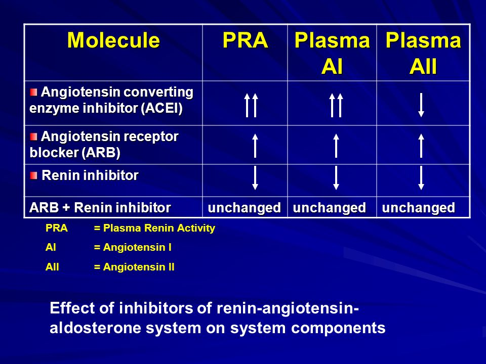 MoleculePRA Plasma AI Plasma AII Angiotensin converting enzyme inhibitor (ACEI) Angiotensin converting enzyme inhibitor (ACEI) Angiotensin receptor blocker (ARB) Angiotensin receptor blocker (ARB) Renin inhibitor Renin inhibitor ARB + Renin inhibitor unchangedunchangedunchanged PRA = Plasma Renin Activity AI= Angiotensin I AII = Angiotensin II Effect of inhibitors of renin-angiotensin- aldosterone system on system components
