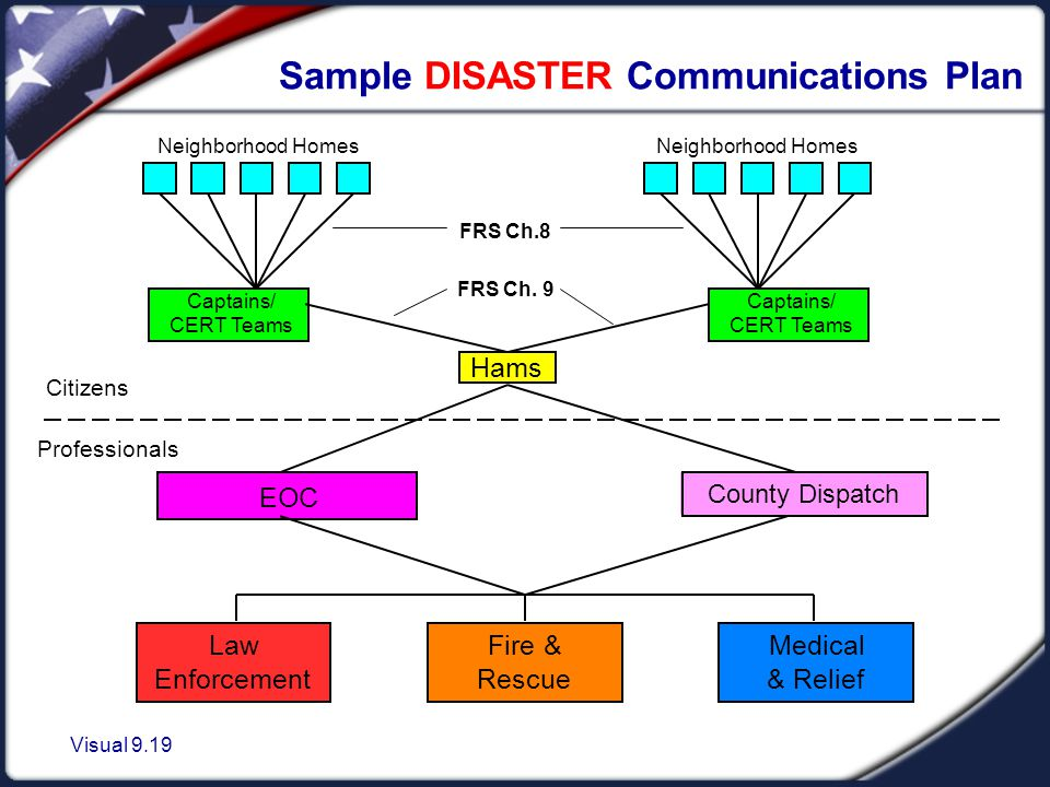 Visual 9.19 Neighborhood Homes Captains/ CERT Teams Neighborhood Homes Hams EOC Law Enforcement Fire & Rescue Medical & Relief FRS Ch.8 Sample DISASTER Communications Plan Captains/ CERT Teams County Dispatch Citizens Professionals FRS Ch.