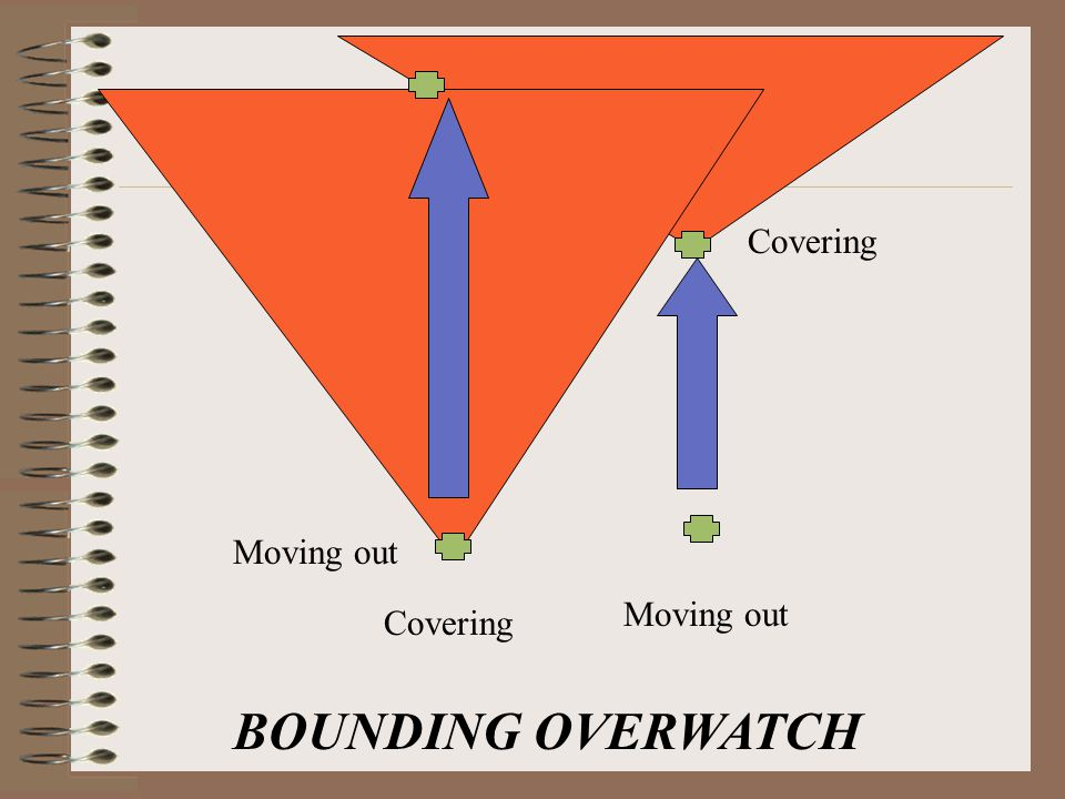 Moving out Covering Moving out BOUNDING OVERWATCH