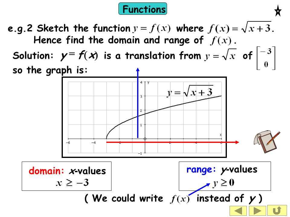 Functions domain: x - values range: y - values e.g.2 Sketch the function where. Hence find the domain and range of. so the graph is: ( We could write