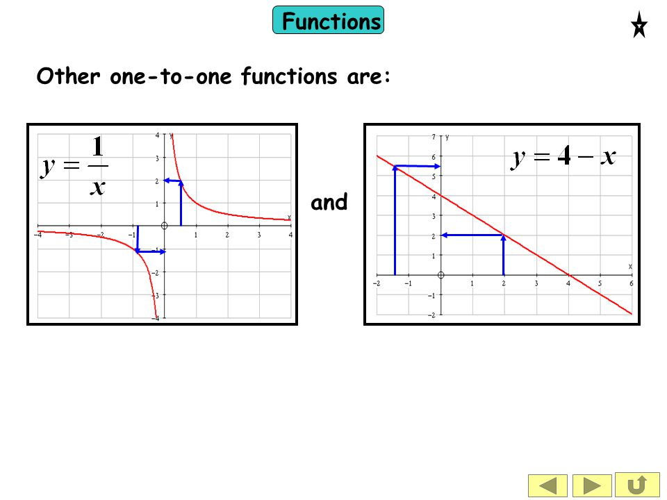 Functions Other one-to-one functions are: and