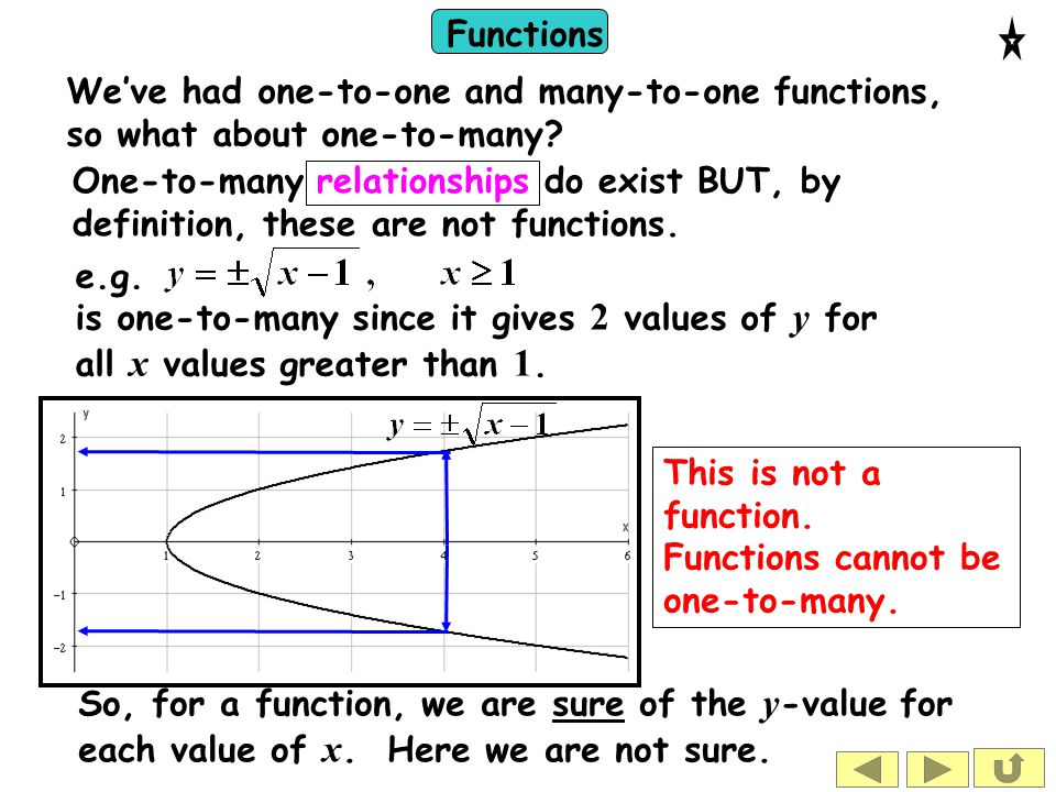 Functions This is not a function. Functions cannot be one-to-many. We've had one-to-one and many-to-one functions, so what about one-to-many? One-to-m