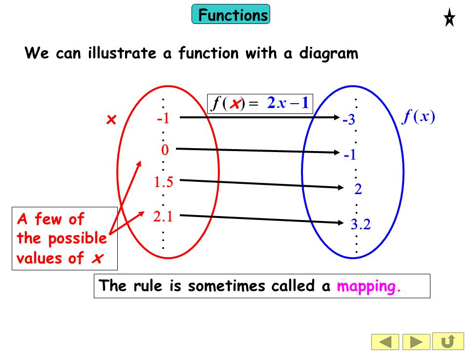 Functions x x --               A few of the possible values of x        --   --     We can illustrate a functio