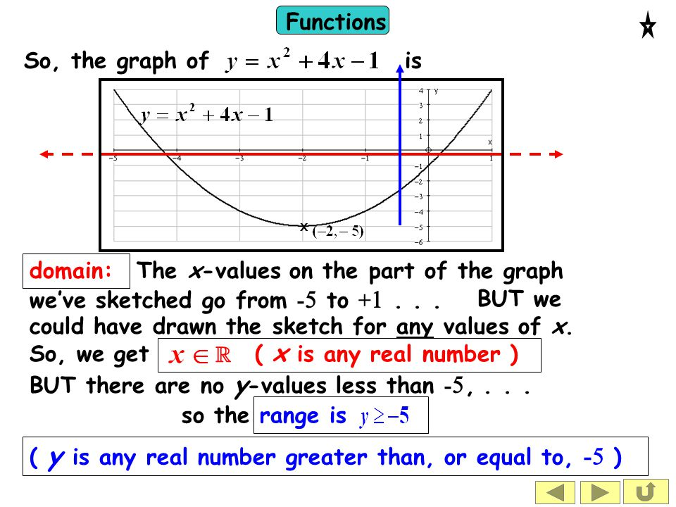 Functions This is not a function.Functions cannot be one-to-many.