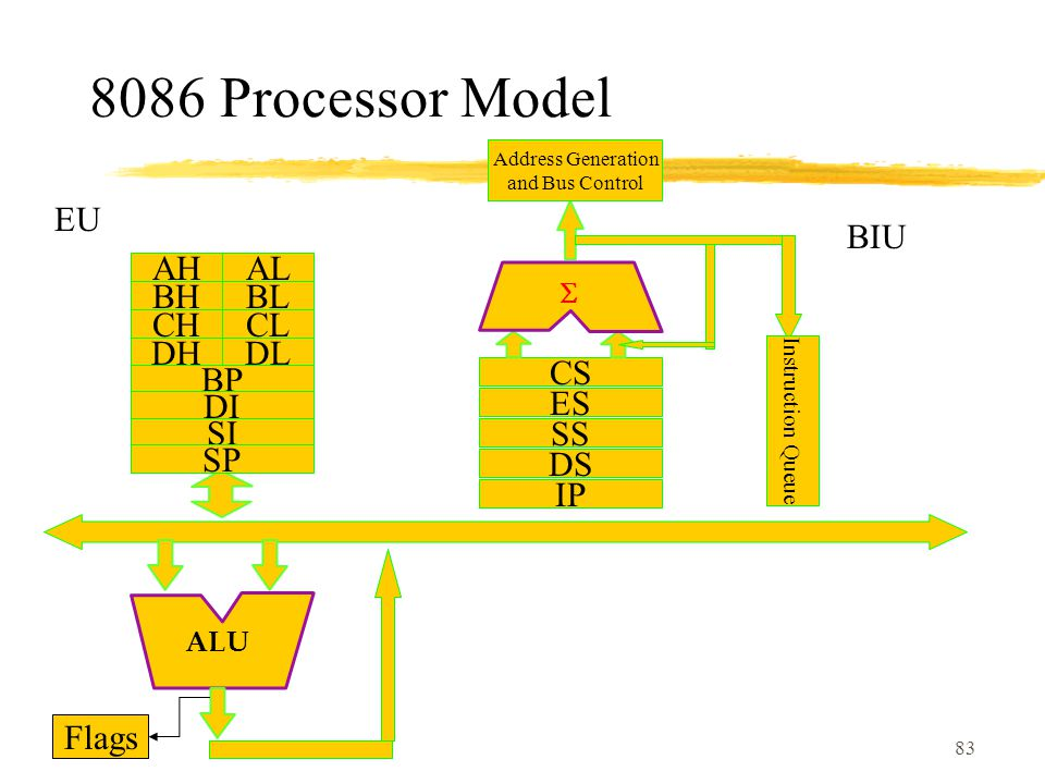83 8086 Processor Model BHBL AHAL DHDL CHCL BP DI SI SP ALU Flags CS ES SS DS IP  Address Generation and Bus Control Instruction Queue EU BIU