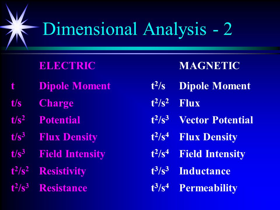 Dimensional Analysis Dimensional Analysis Inertial Mass, m t3t3t3t3 s3s3s3s3 Momentum, p (= m*v) t2t2t2t2 s2s2s2s2 Energy, E (∝ m*v2) t s   