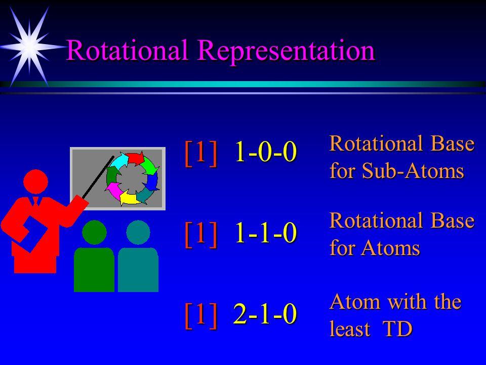 Gravitation Gravitation One-Dimensional Rotation of Photon Two-Dimensional Rotation of Photon A A B A B A