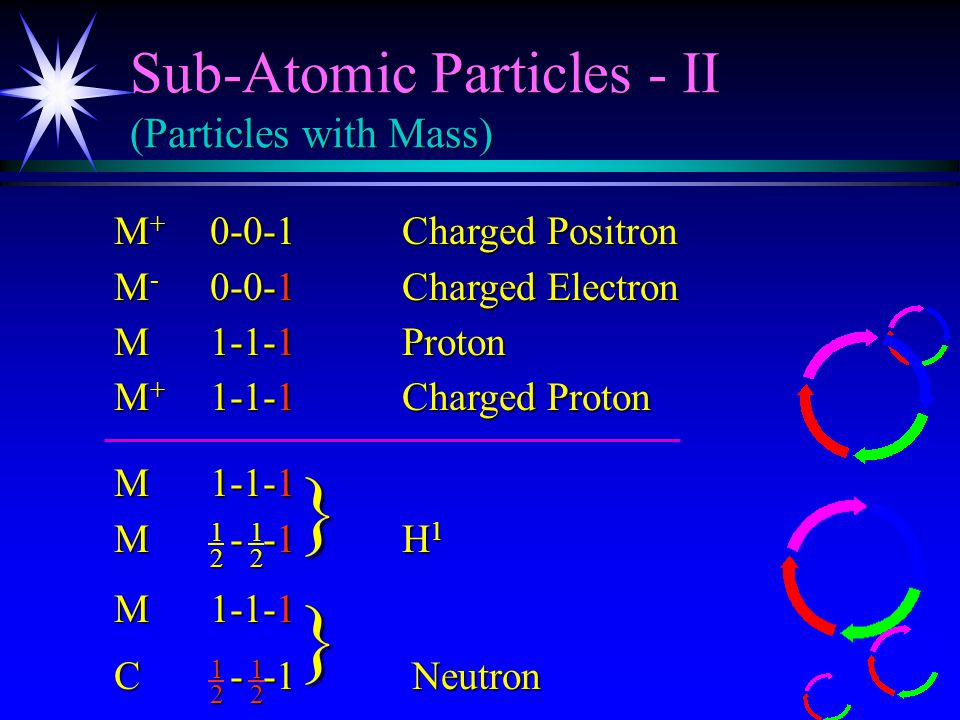 Sub-Atomic Particles-I (Particles without Mass) M 0-0-0Rotational Base M 0-0-1Positron (uncharged) M 0-0-1Electron (uncharged) M - -0Muon Neutrino M - -1Electron Neutrino 1 2 1 2 1 2 1 2