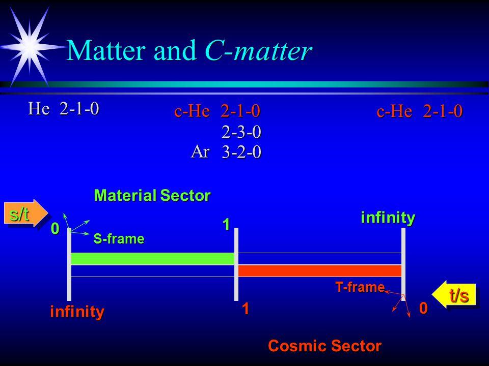 2 31 Radioactivity Radioactivity Rotational Mass 2 Z Vibrational Mass I * Z2Z2Z2Z2 R 4, 0 5-4-0 unstable……..