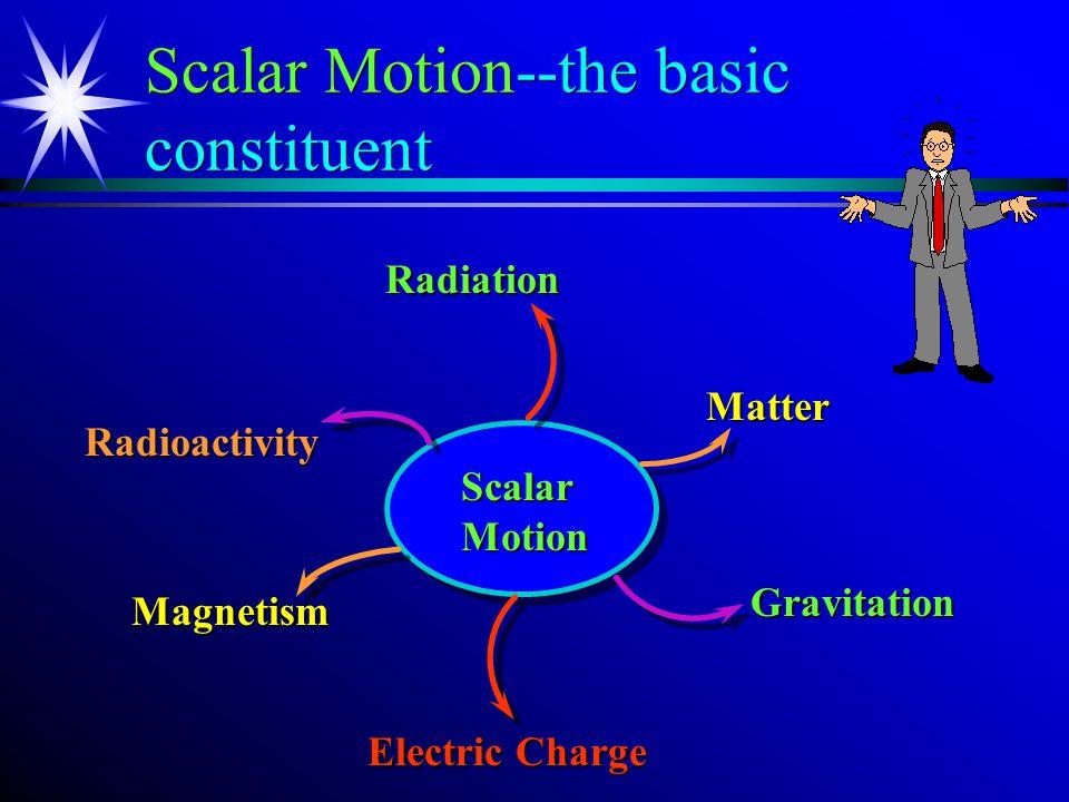 Basic Types of Scalar Motion LV RadiationOsc.⊥ Prgn.