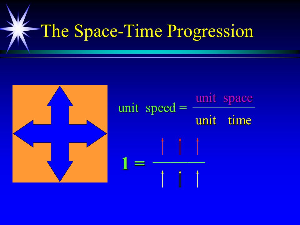 The Space-Time Progression speed = space time unit unit unit 1 =