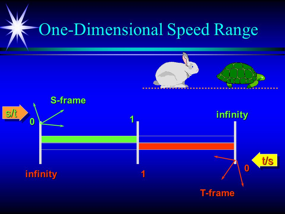 Independent Units of Motion Independent Units of Motion 1 3 = Time Displacement n units of TD applied to unit speed result in speed 1/(n+1) (2+1) 1 Space Displacement n units of SD applied to unit speed result in speed (n+1)/1 = 1 (2+1) = 3 1 =
