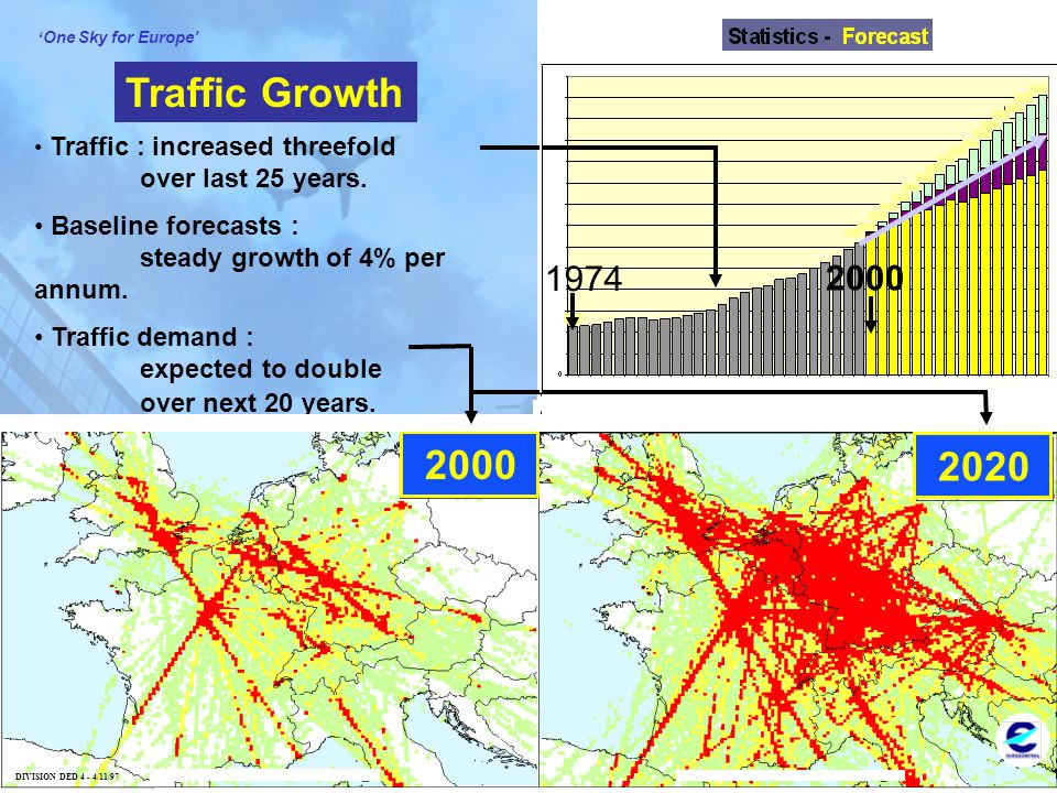 © 2002 EUROCONTROL 4 ' One Sky for Europe' EUROCONTROL 2000 2020 DIVISION DED 4 - 4/11/97 Traffic Growth Traffic : increased threefold over last 25 ye