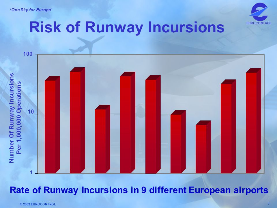 © 2002 EUROCONTROL 7 ' One Sky for Europe' EUROCONTROL Risk of Runway Incursions 1 10 100 Number Of Runway Incursions Per 1,000,000 Operations Rate of