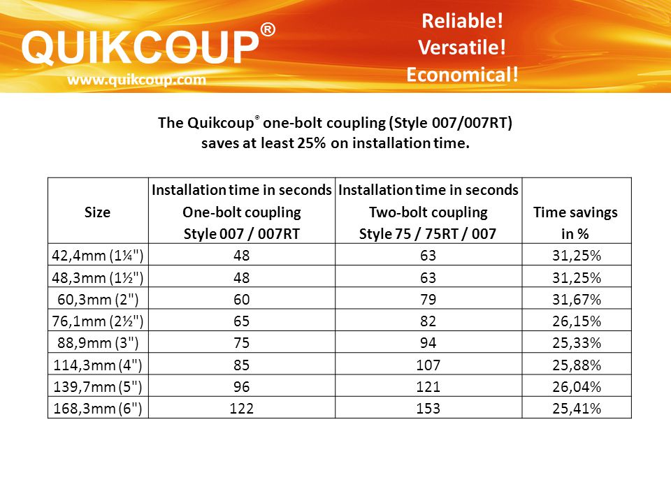 QUIKCOUP ® Reliable! Versatile! Economical! The Quikcoup ® one-bolt coupling (Style 007/007RT) saves at least 25% on installation time. Installation t