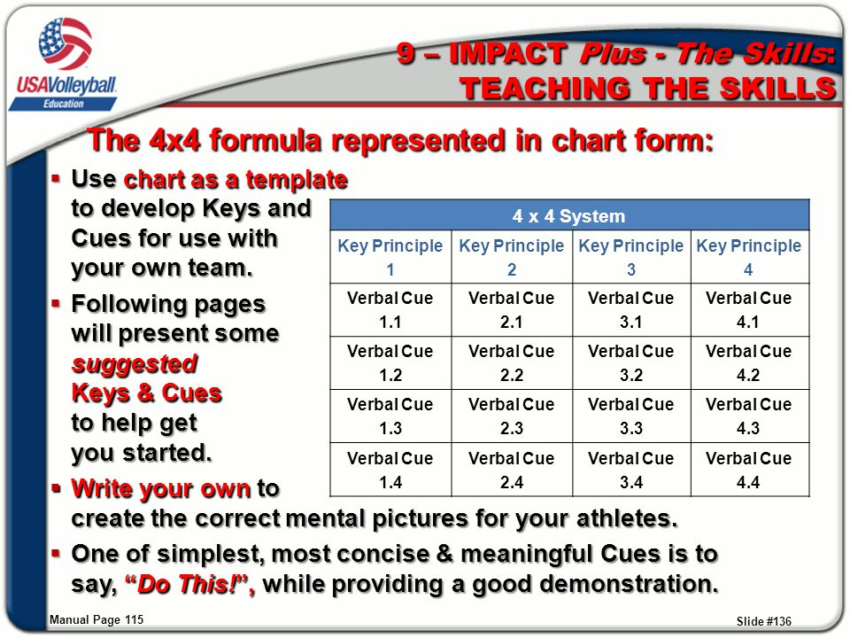 9 – IMPACT Plus - The Skills: TEACHING THE SKILLS Manual Page 115 Slide #136 The 4x4 formula represented in chart form:  Use chart as a template to d