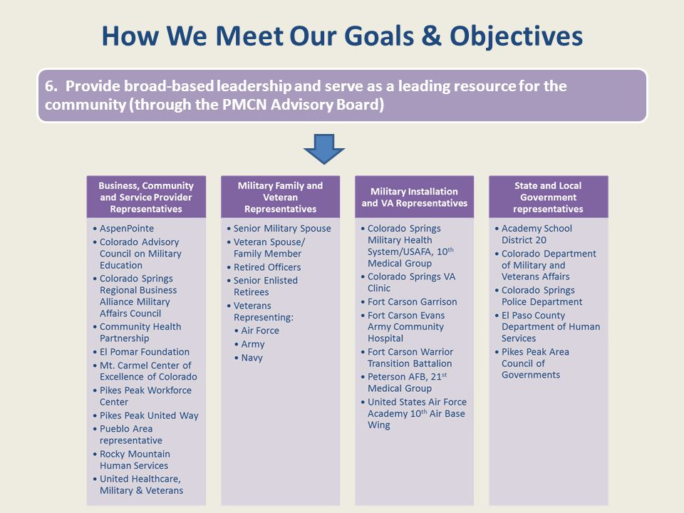 How We Meet Our Goals & Objectives 6. Provide broad-based leadership and serve as a leading resource for the community (through the PMCN Advisory Boar