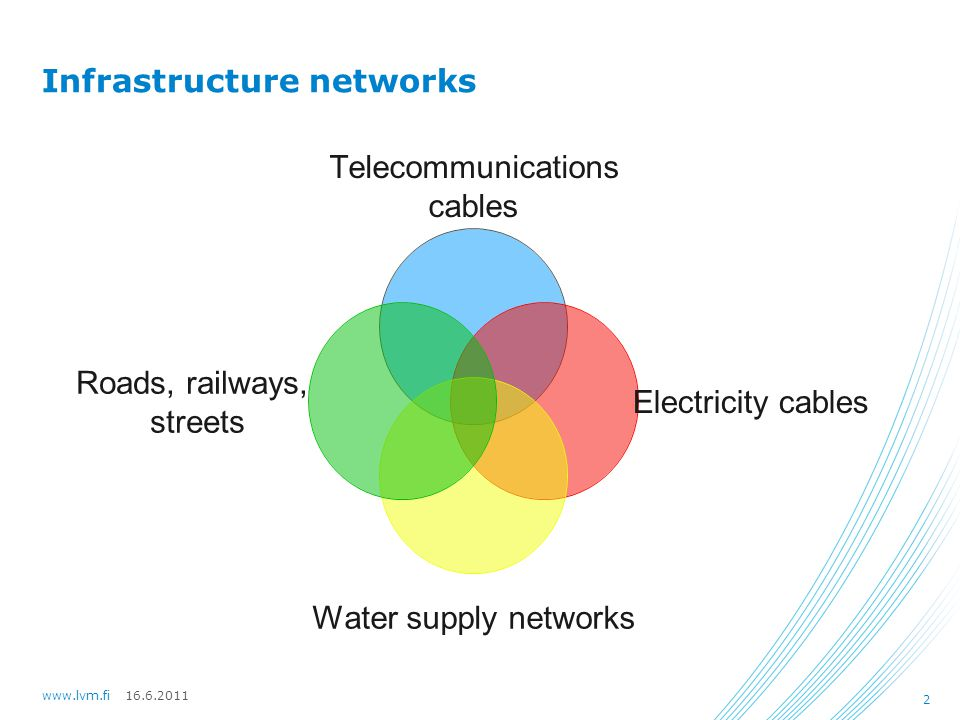 16.6.2011www.lvm.fi 2 Infrastructure networks Telecommunications cables Electricity cables Water supply networks Roads, railways, streets